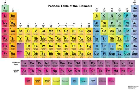 printable periodic table iupac periodic table gets 4 new elements completes 7th row