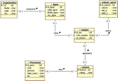 diagramme de classe d un site web e commerce votre avie pour ce diagramme de classe