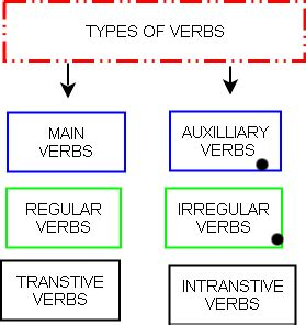 types of verbs and auxiliary verbs wikieducator