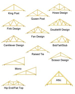 A Frame Cabin Designs by Stevenson And Kelly Ltd Roof Trusses Timber Floor