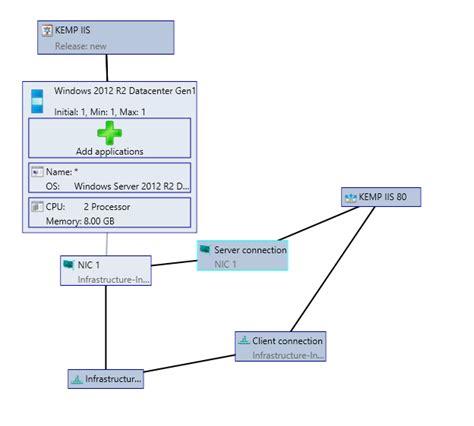 System Center Plugin Kemp Technologies Kemp Load Balancer Templates