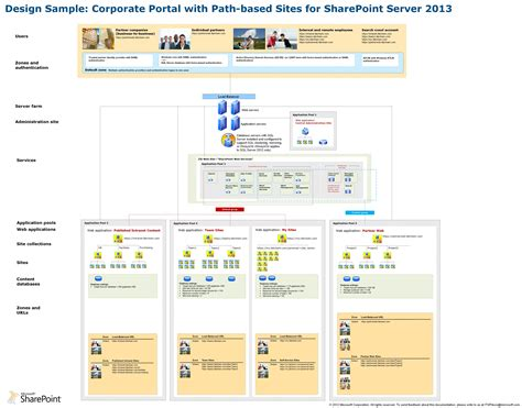 sharepoint logical architecture diagram sharepoint 2013 functional architecture wiring diagrams