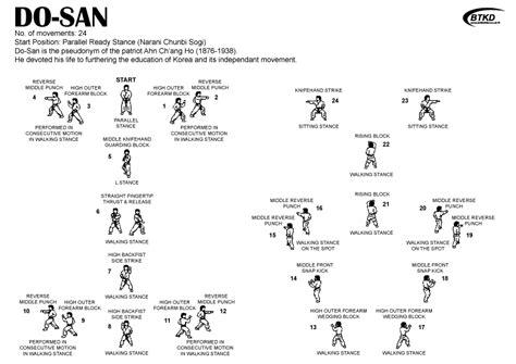 pattern grading terminology british tae kwon do green tag 7th kup grading information