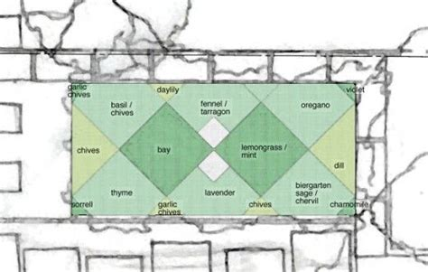 Herb Garden Layout Herb Garden Layout Herb Gardens Pinterest