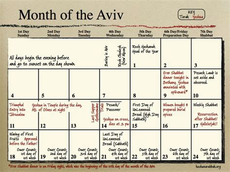 our our responsibility months 1 3 jesus s teaching weekly bible studies for the entire family volume 1 books passover week timeline calendar in concordance with the
