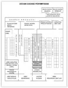 desain layout gudang sistem penanganan bahan material handling bambang