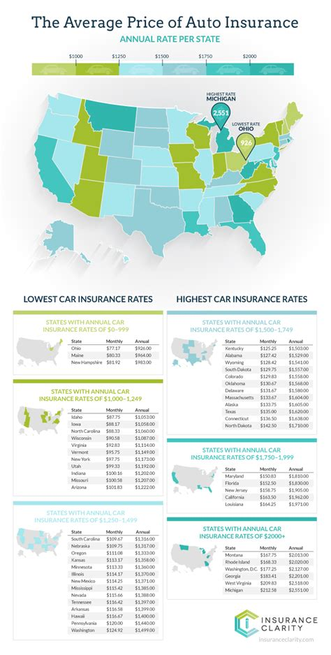 car insurance cost  month