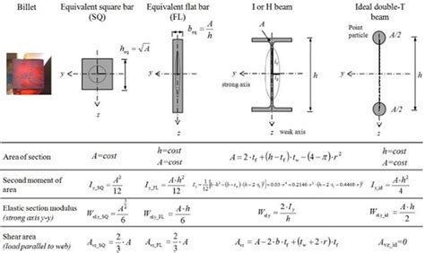ipe steel sections tables on the origin of i beams and quick analysis on the