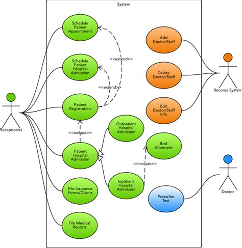 use diagram for hospital management system use diagram for hospital management system uml