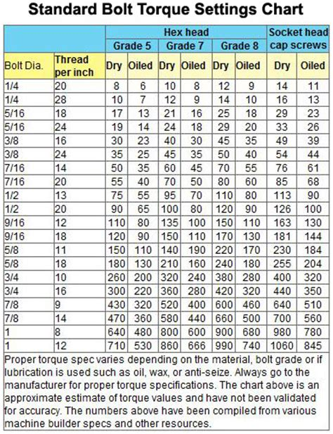 torque setting table friction flaw torque settings shop tips hints charts