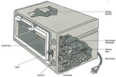 Fix Toaster How To Repair A Toaster Oven How To Repair Small