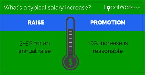 how to ask for a raise or promotion localwork localwork