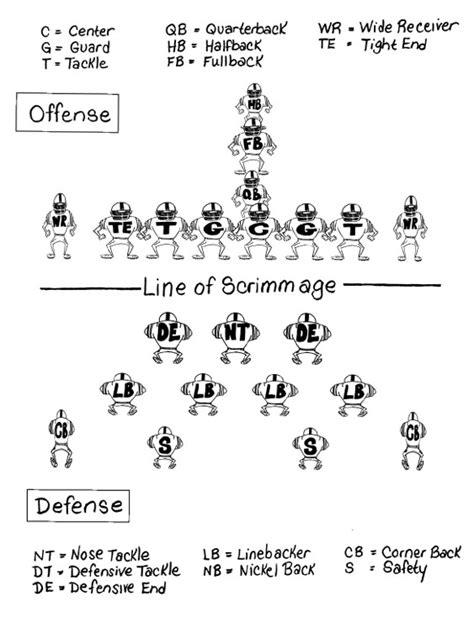 football lineup diagram lacrosse diagram with lacrosse free engine