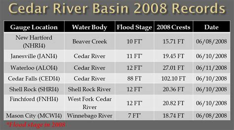 Records Iowa Nws Des Moines Recollects On The 2008 Record Flood The Weather Whisper