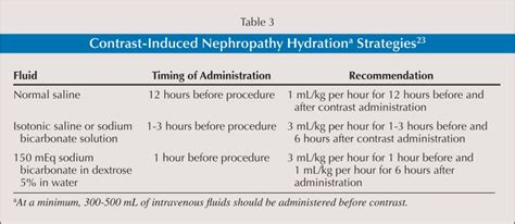 3 hydration strategies preventing the harm of a closer look contrast induced