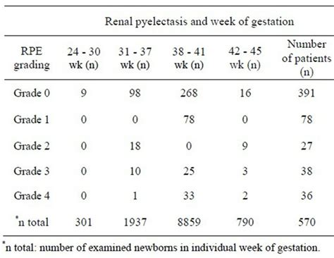 Gestation Table Ultrasound Screening Of The Kidneys And Urinary Tract In