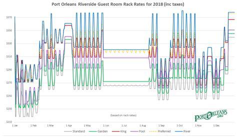 Rate Rack by Port Orleans Resort Room Rates