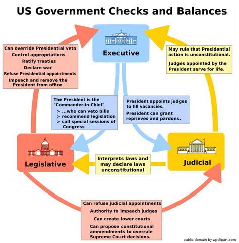 Government Background Check Separation Of Powers And Checks And Balances Fact Myth