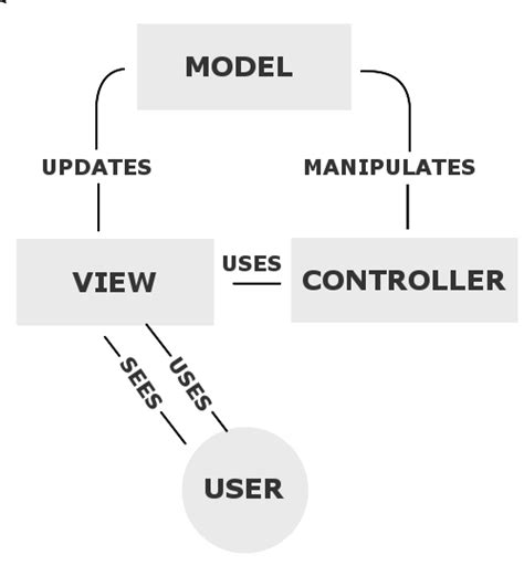 Graphics Controller Model software architecture process and management