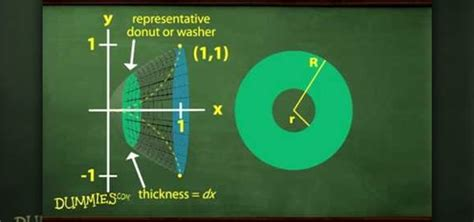 finding volume with cross sections how to find the volume of a circular cross section solid