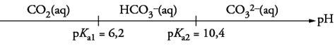 tracer un diagramme de prédominance l acidification des oc 233 ans annabac