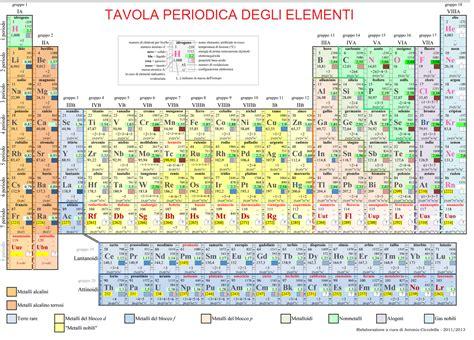 tavola periodica degli elementi izupss jimdopage