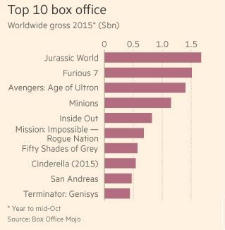 film fiksi box office 2015 top 10 movie box office 2015 cryptoknowledge