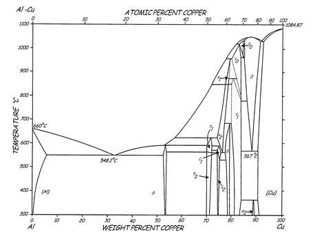 aluminum copper phase diagram patent us7875133 heat treatable l12 aluminum alloys