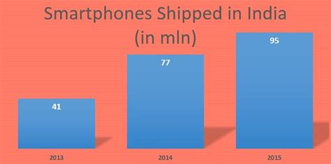 mobile phones in india smartphone shipments in india to witness accelerated growth