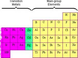 What Element Is A Transition Metal With 30 Protons Transition Metals