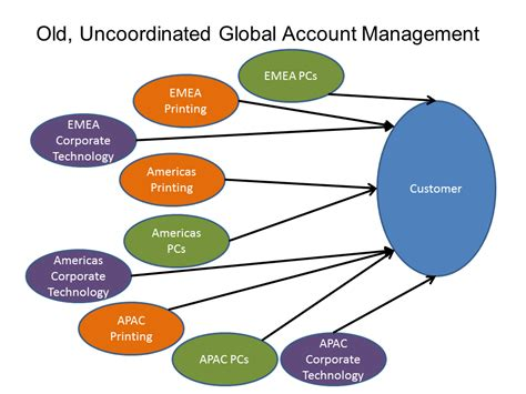 Global Account Manager by Global Account Manager Communications Supervisor 3 Gregory L Pittman Global Account Manager