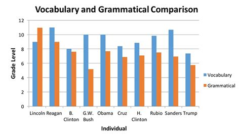 most likely to score books most presidential candidates speak at grade 6 8 level