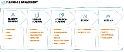 agile software development plan template agile sprint planning iteration planning