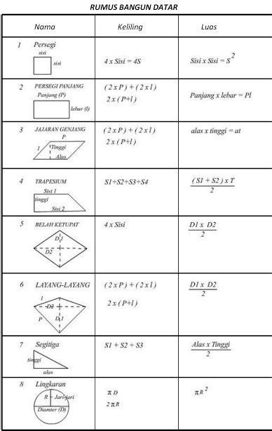 pengertian layout ruang pengertian matematika defenisi ruang lingkup fungsi rumus