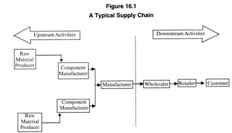 layout management meaning supply chain meaning exle and benefits with diagram