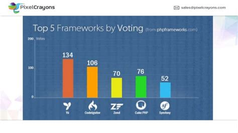 best framework php frameworks most used php frameworks in 2017