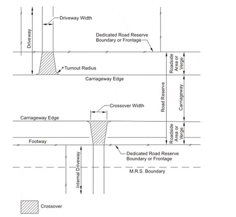 road layout definition fig 1 definitions d12 57627 gif