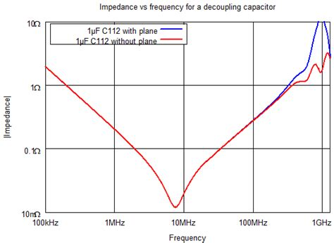 capacitor impedance curve capacitor impedance curve 28 images input and output capacitor considerations in a