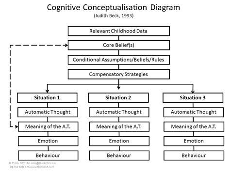 cognitive conceptualization diagram disorder specific models ppt