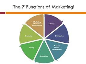 Of Marketing Ppt The 7 Functions Of Marketing Powerpoint