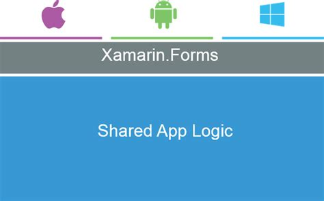 the advantages of xamarin forms over xamarin and where looking at xamarin forms from enterprise view mark s blog