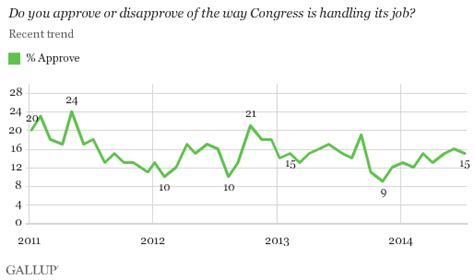 sign in to doodle poll congressional approval rating languishes at low level