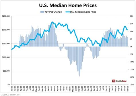 home prices images