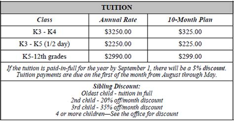 Manchester Mba Tuition Fees by Tuition And Fees Maranatha Baptist Academy