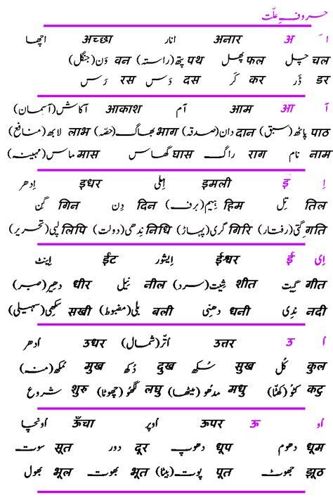 Html Tutorial In Hindi Language | learn hindi language web urdu