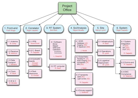 project scheduling project management basics