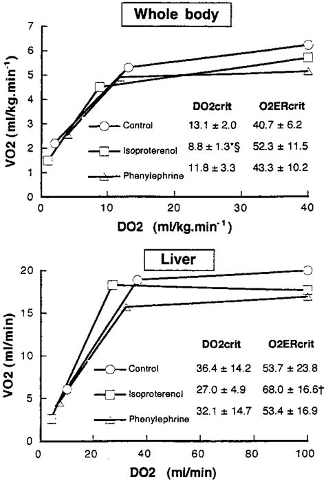 Average levels of the whole-body oxygen uptake (VO2) and
