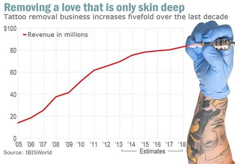 tattoo removal industry bodyshockers nips tucks tattoos causes major spikes in