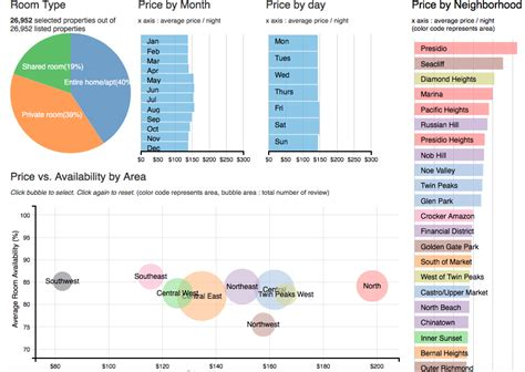 airbnb javascript visualization of airbnb data in san francisco with d3 js