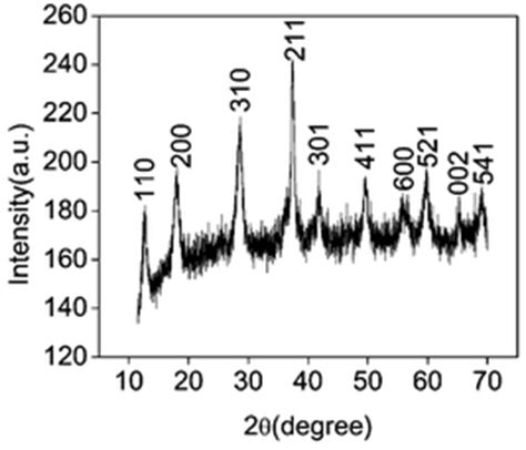 xrd pattern of mno2 rational synthesis of α mno2 single crystal nanorods